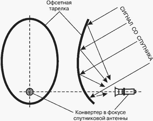 Спутников антена своими руками установка 90
