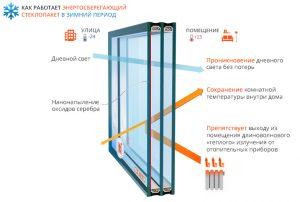 энергоэффективный стеклопакет